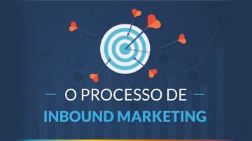 Infográfico: O Processo de Inbound Marketing em 6 passos