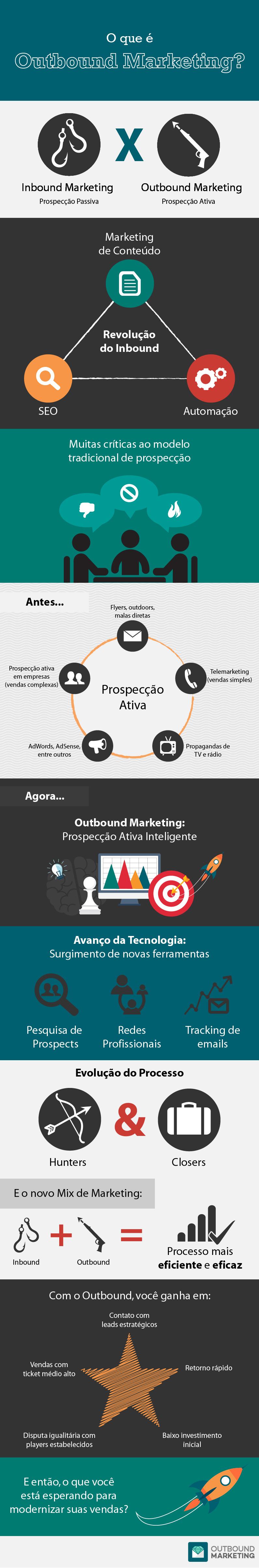 O que é Outbound Marketing