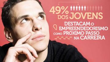 Geração Millennial: 49% dos jovens enfatizam empreender ser seu próximo passo na carreira