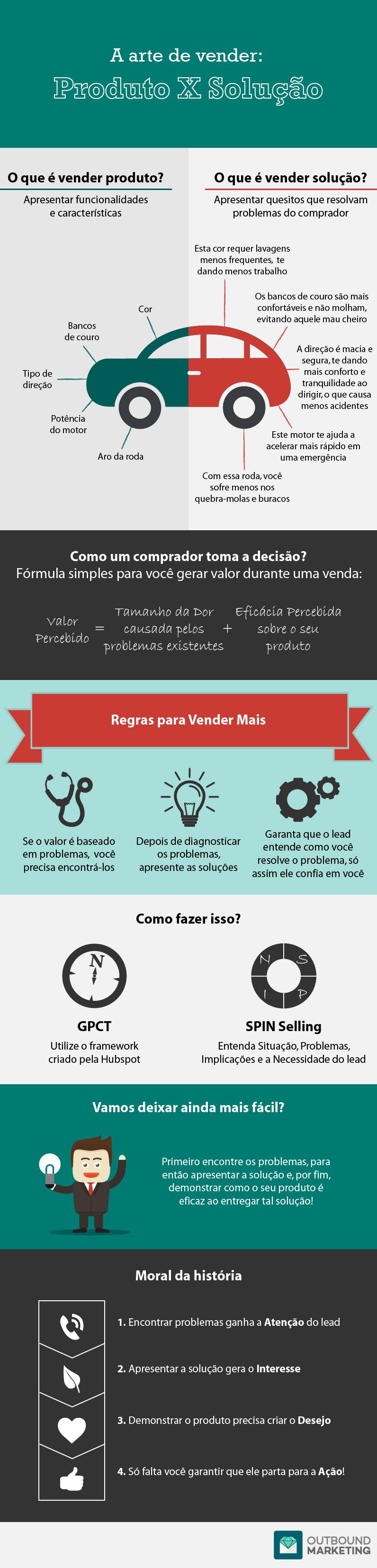 Infográfico A Arte de Vender: Produto X Solução