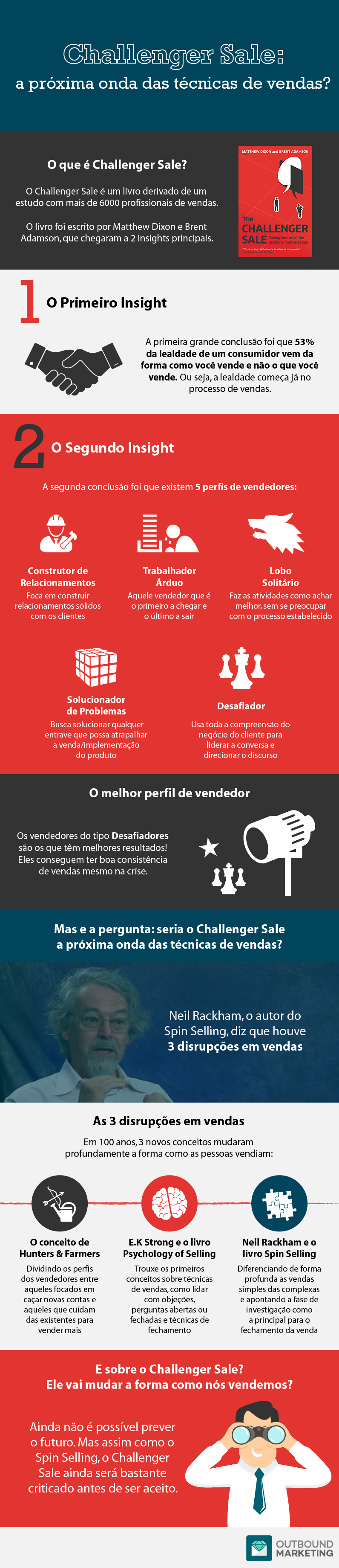 inforafico-Challenger-Sale