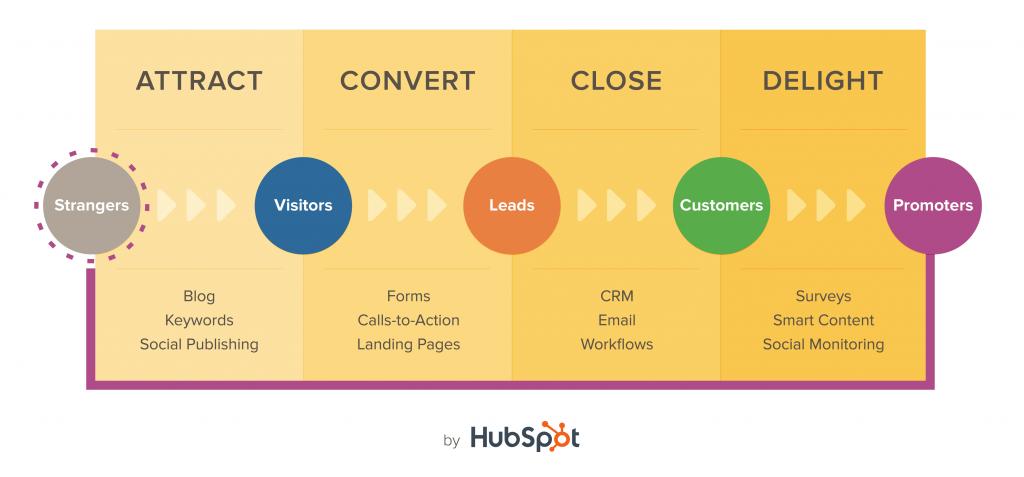 Metodologia do Inbound Marketing