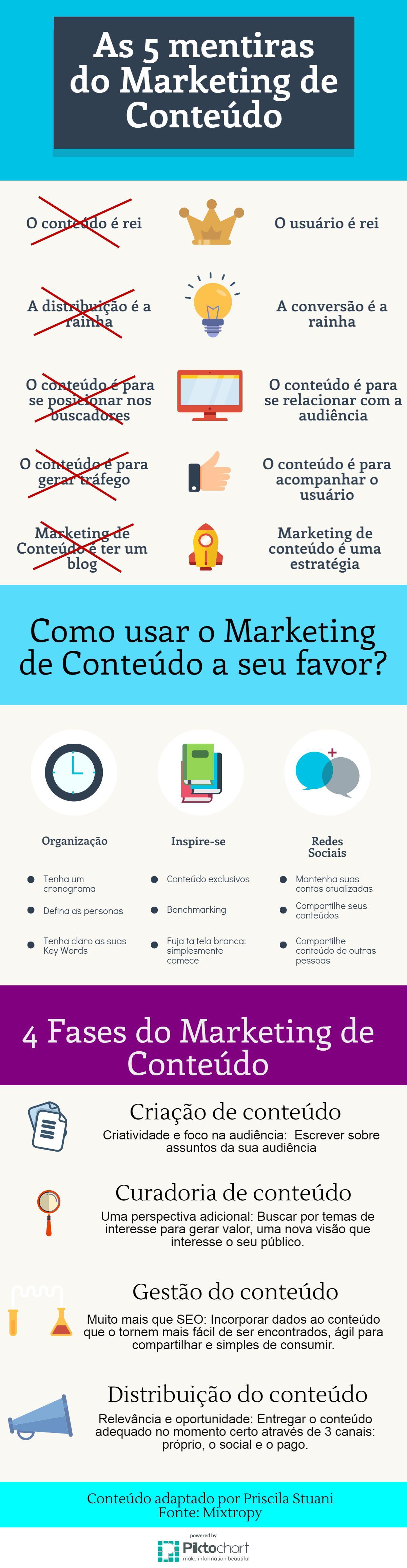 Infográfico: 5 mentiras sobre o marketing de conteúdo